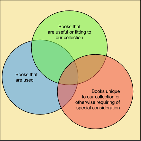 Considerations that go into books being kept vs weeded