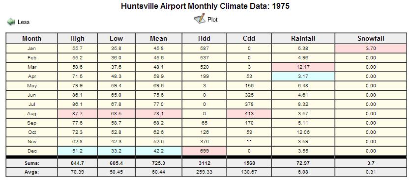 1975 Huntsville Climate Data